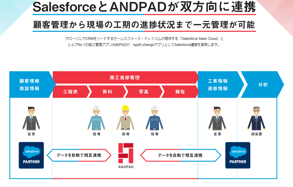 ANDPAD for Salesforce