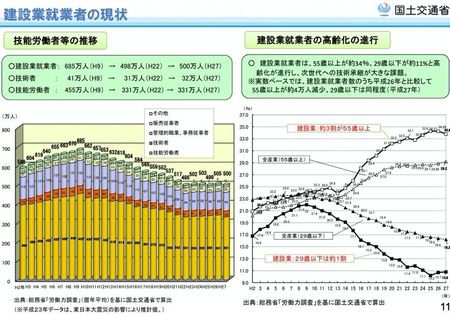 従業員の高齢化(建設産業の現状と課題-国土交通省)