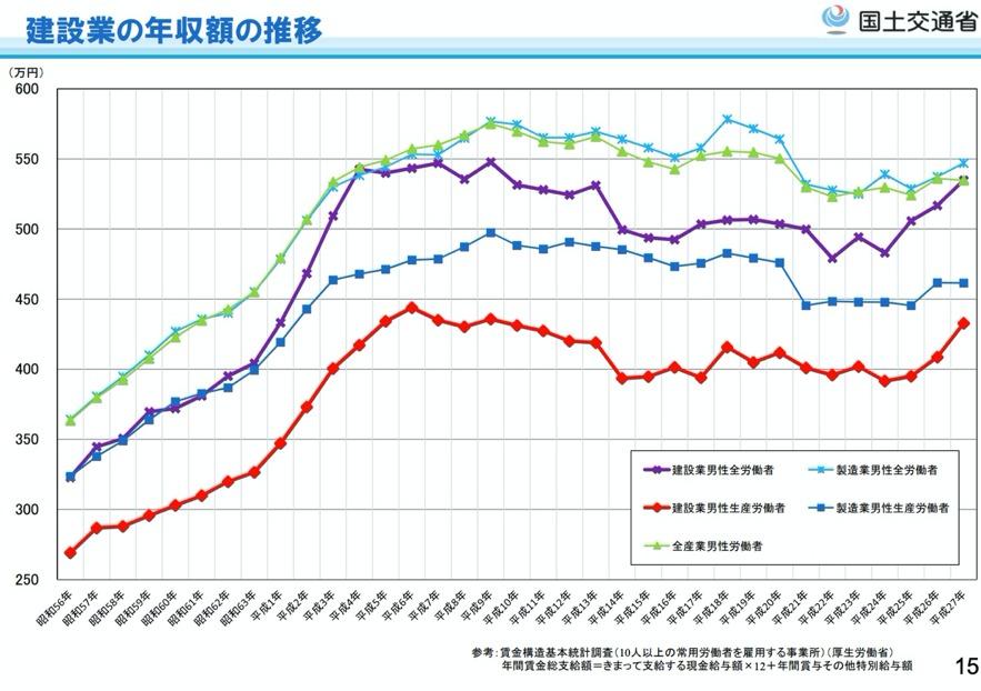 離職率の増加(建設産業の現状と課題-国土交通省)