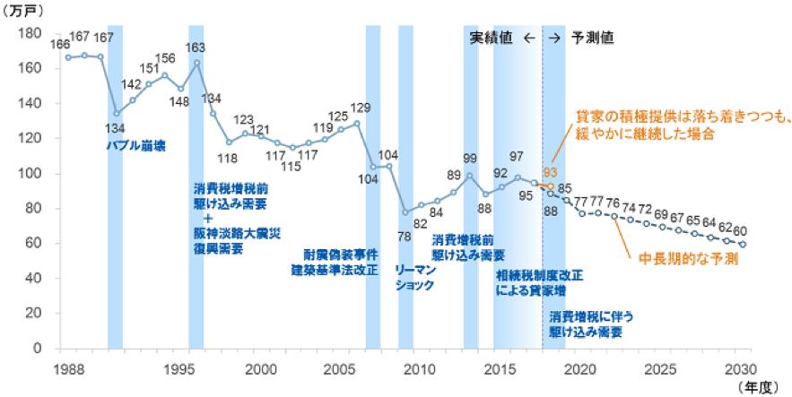 新設住宅着工件数の減少(引用:新設住宅着工戸数の実績と予測結果(全体)-株式会社野村総合研究所)