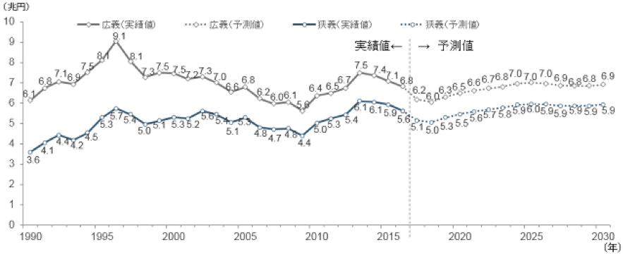 横ばいなリフォーム市場規模(リフォーム市場規模(広義・狭義)の実績と予測結果-株式会社野村総合研究所)