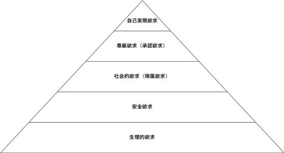 マズローの「欲求5段階説」