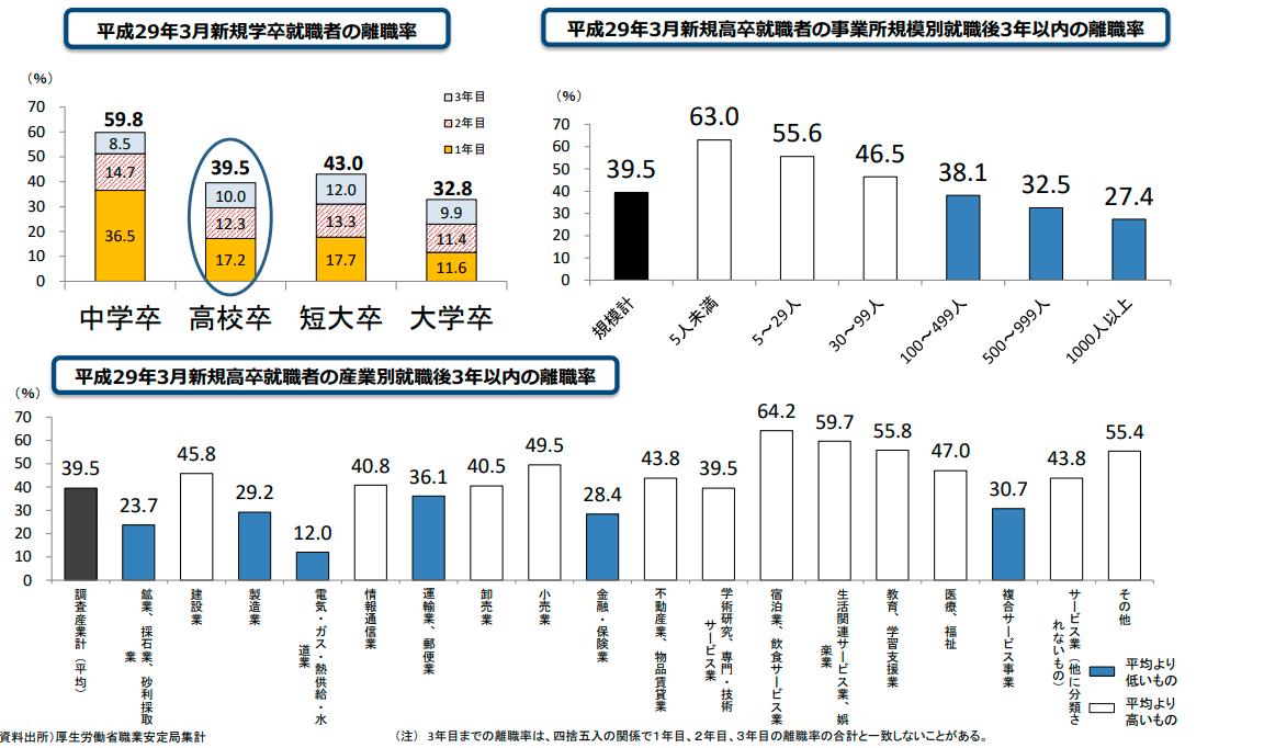 建設業界の離職率