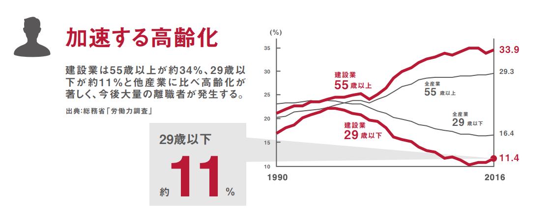 高齢化・若手不足問題(引用:週休二日 パンフレット-一般社団法人日本建設業連合会)