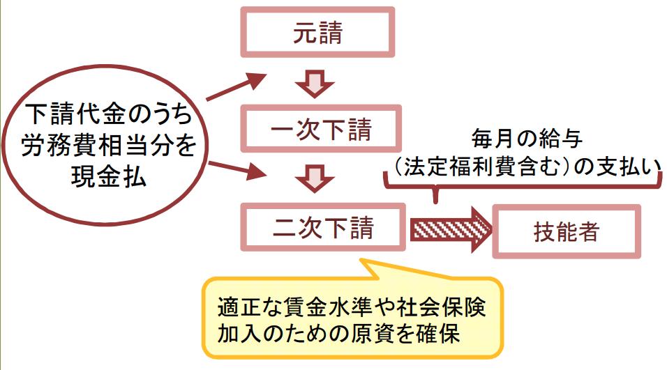建設業における働き方改革の促進(引用:建設業法、入契法の改正について-国土交通省)
