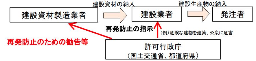 施工の効率化に向けた取り組み(建設業法、入契法の改正について-国土交通省)