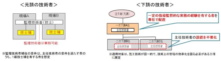 生産性の向上(引用:建設業法、入契法の改正について-国土交通省)