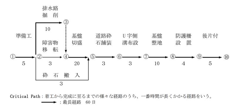 ネットワーク式工程表 (土木工事施工管理基準の手引き「工程管理」-農林水産省)