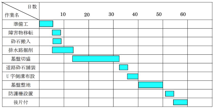 バーチャート工程表 (土木工事施工管理基準の手引き「工程管理」-農林水産省)