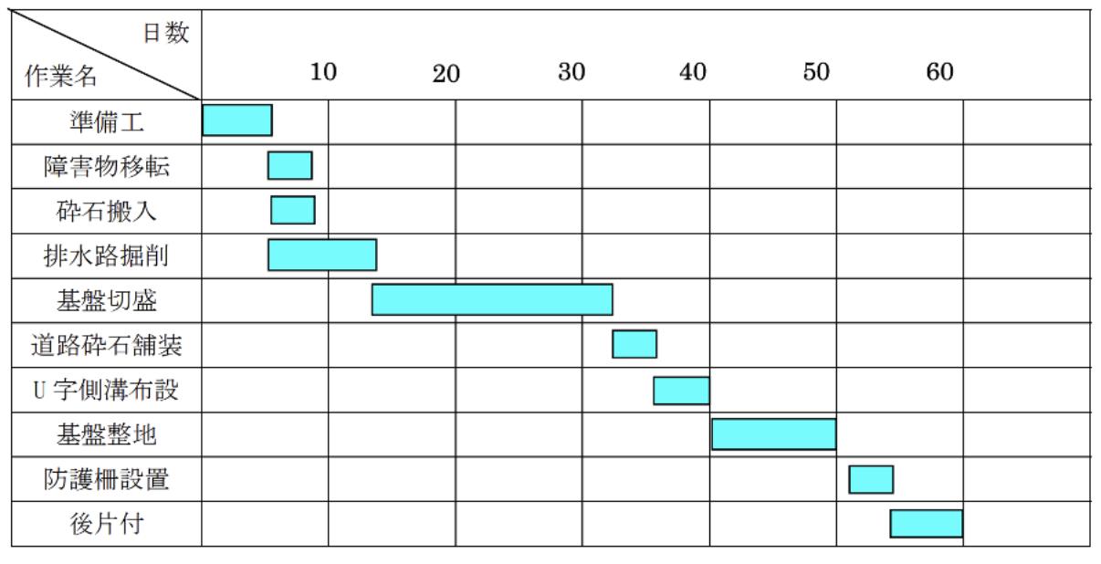 バーチャート工程表の作成例