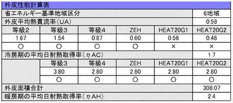 ALTA 外皮性能計算表
