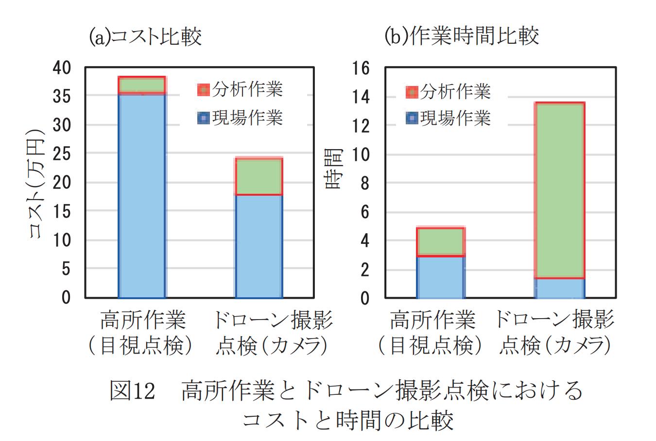 講書作業とドローン撮影点検におけるコストと時間の比較