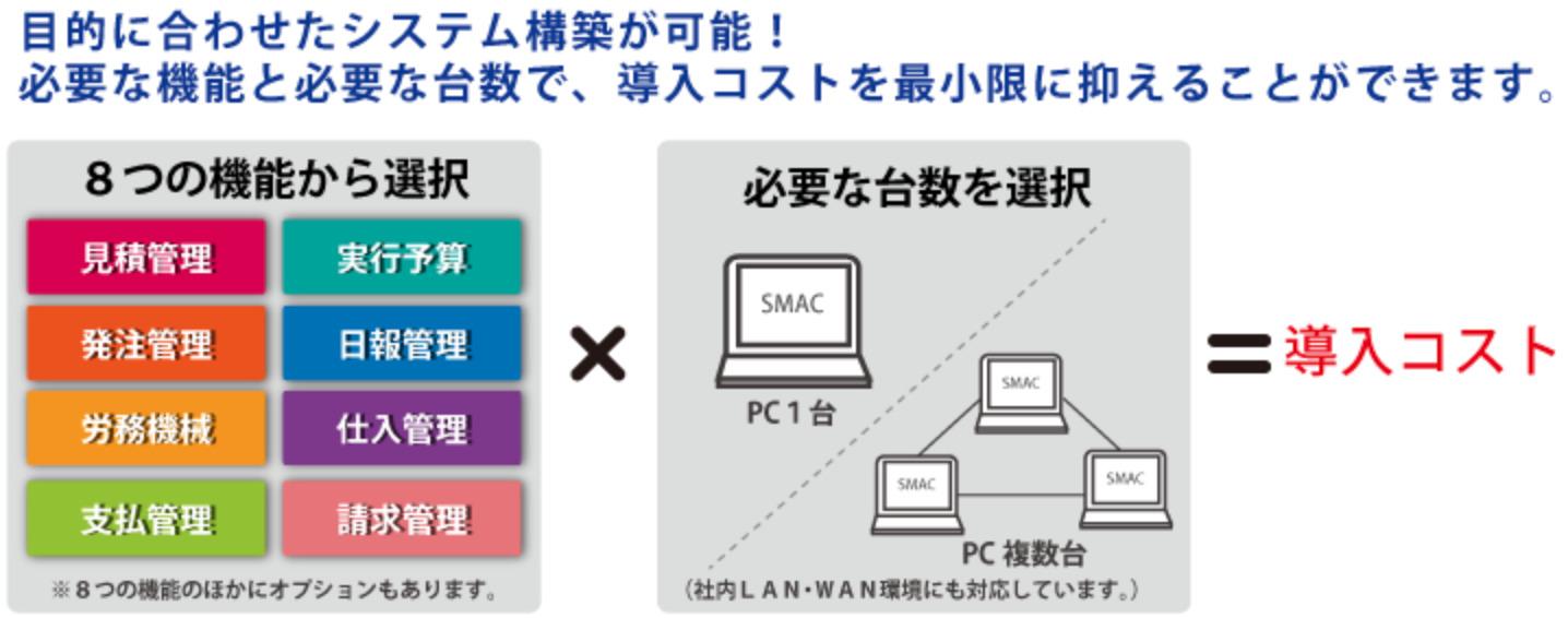 SMAC工事管理 必要な機能だけを導入可能