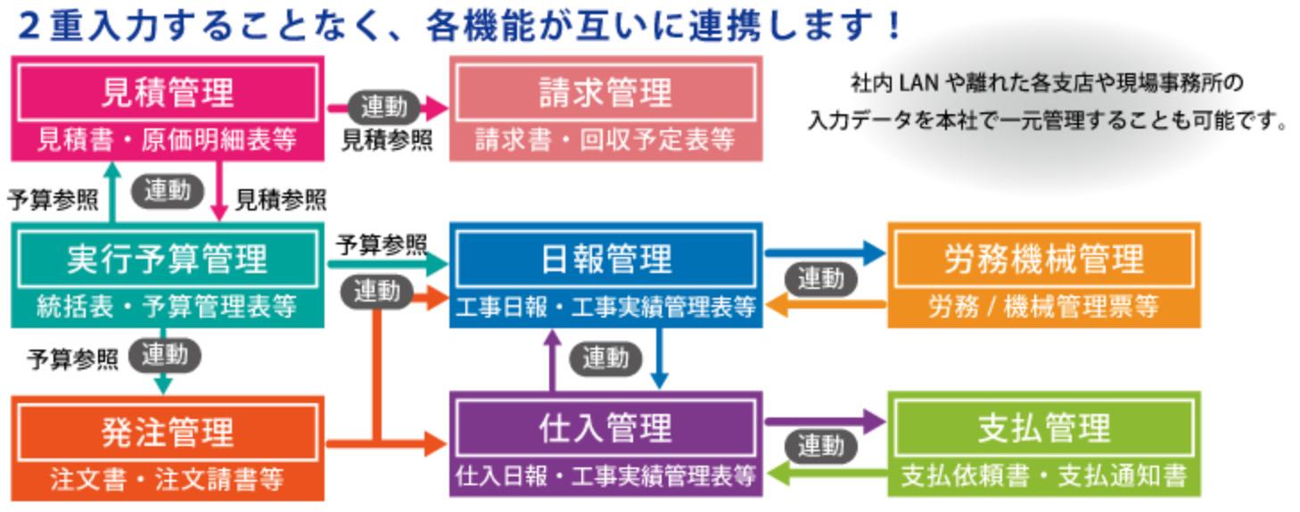 SMAC工事管理 データ連携