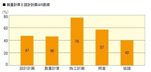 住民協議の作業量が60%減
