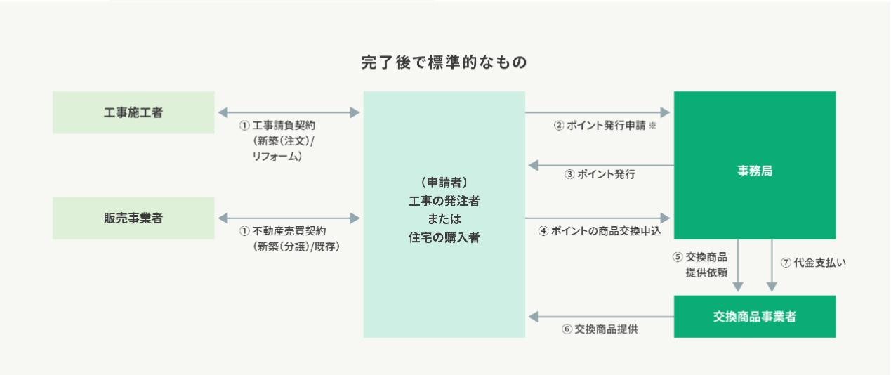 制度利用時の流れ・スケジュール_商品交換の場合