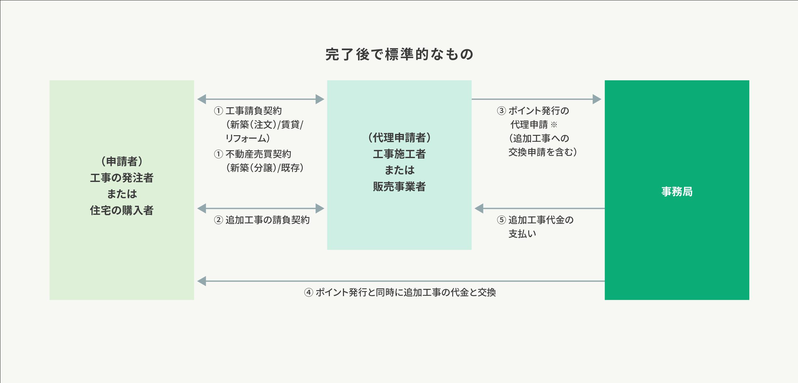 制度利用時の流れ・スケジュール_追加工事交換の場合