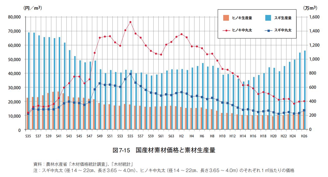 国産材素材価格と素材生産量
